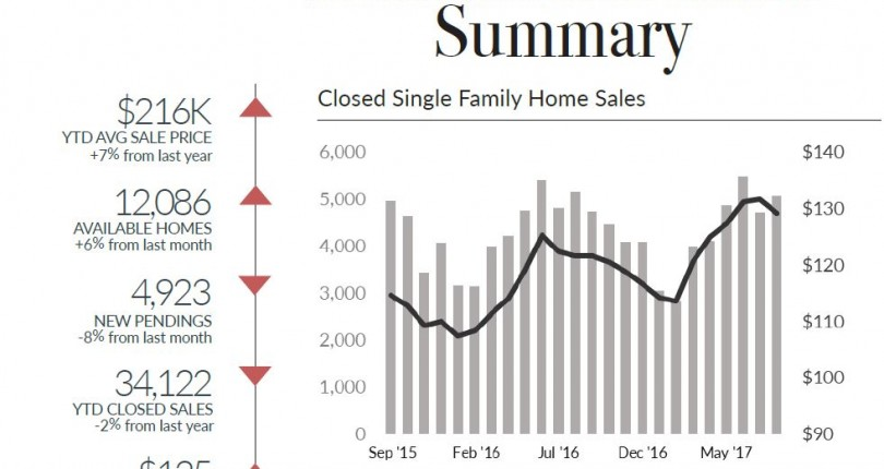 South East Michigan September 2017 Housing Report